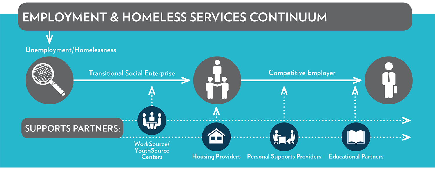 LARISE Employ Homeless Svcs Continuum